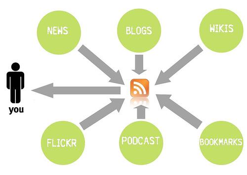 Flux RSS, comment ça marche?